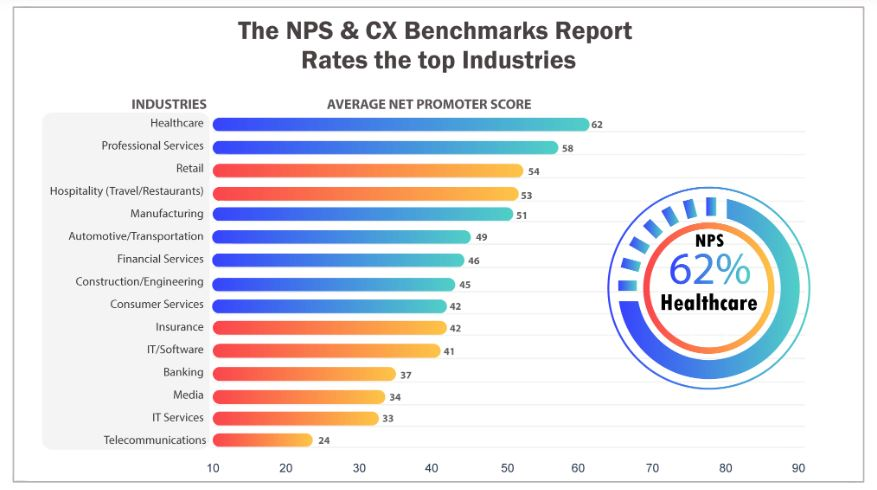 NPS & CX Benchmarks Report Rates top industries